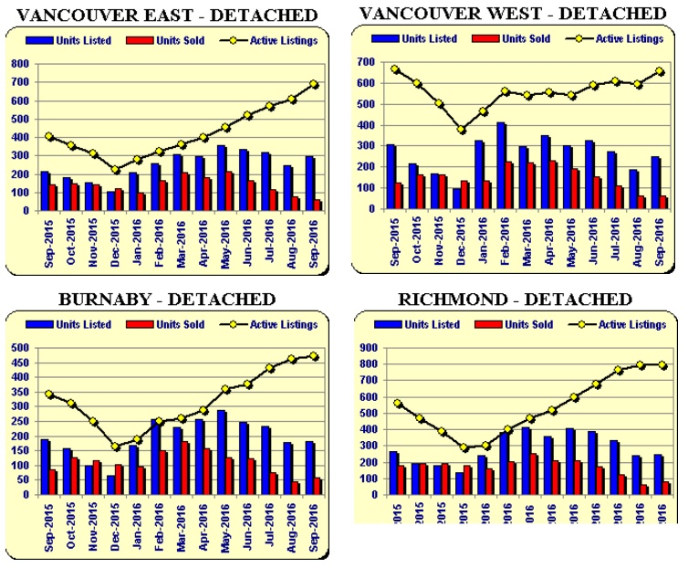 vancouver-supply-demand-real-estate