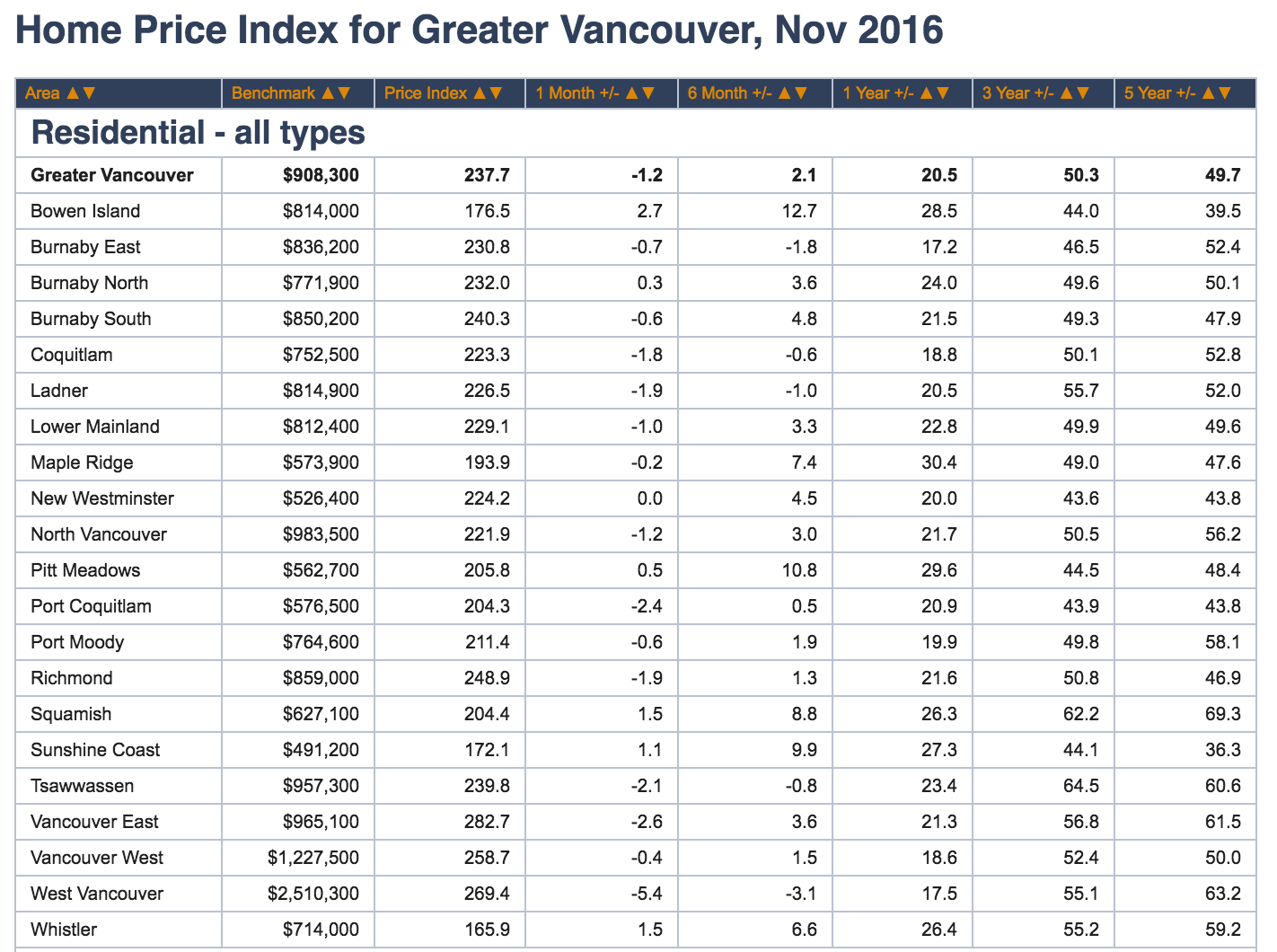 vancouver-real-estate-nov-2016