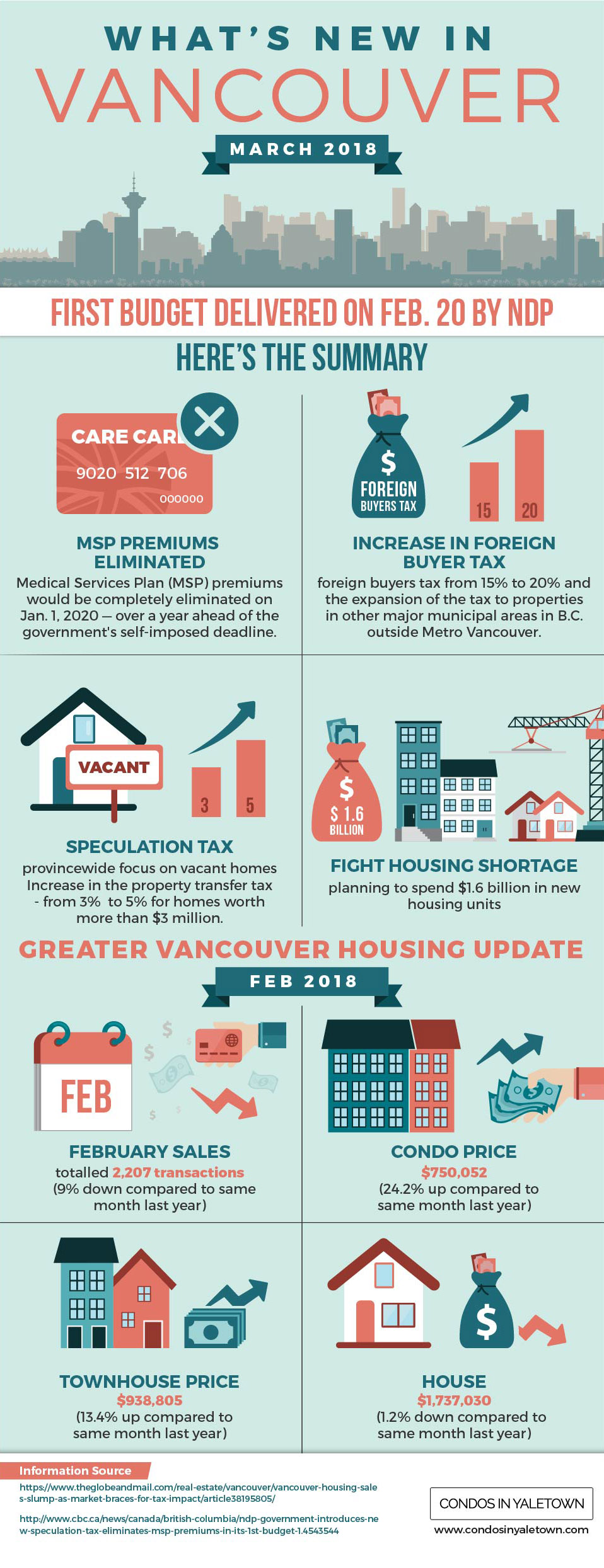 Vancouver Real Estate News - March 2018 Update