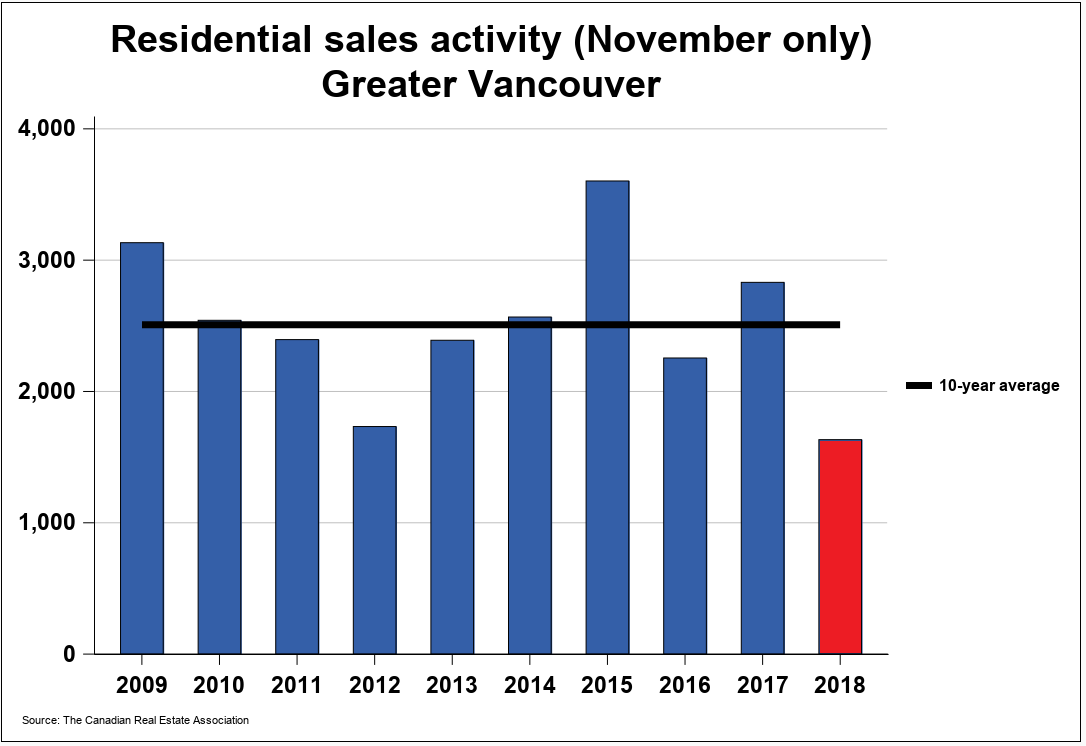 Vancouver real estate sales down