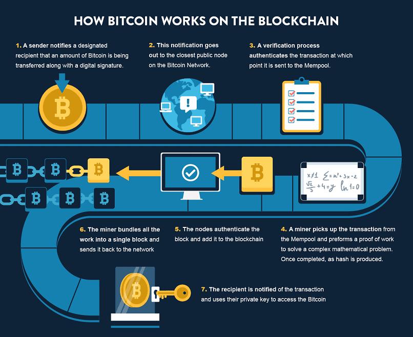 source: https://www.vpnmentor.com/blog/ultimate-guide-bitcoin/